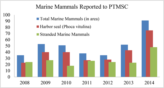 Total mammals reported